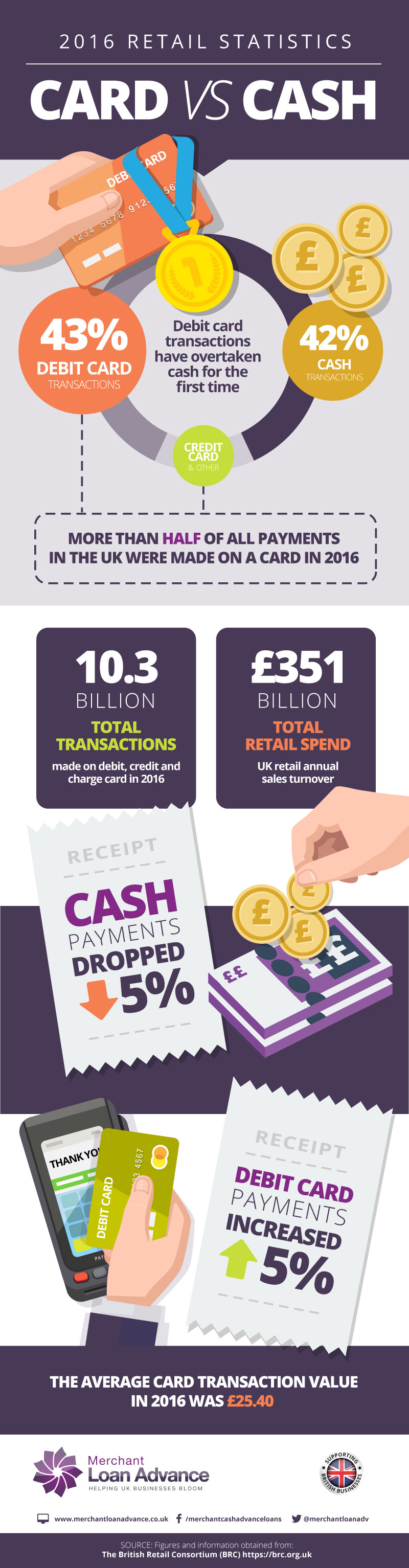 2016 retail card statistics - Card overtakes cash for the first time