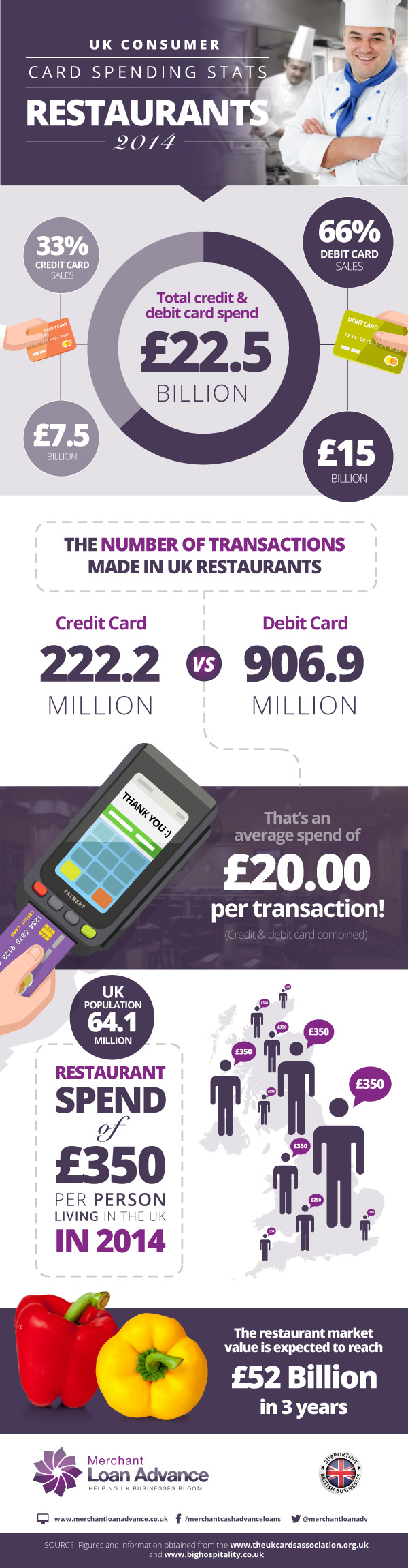 Infographic - UK Restaurant Card Statistics 2014 - Infographic