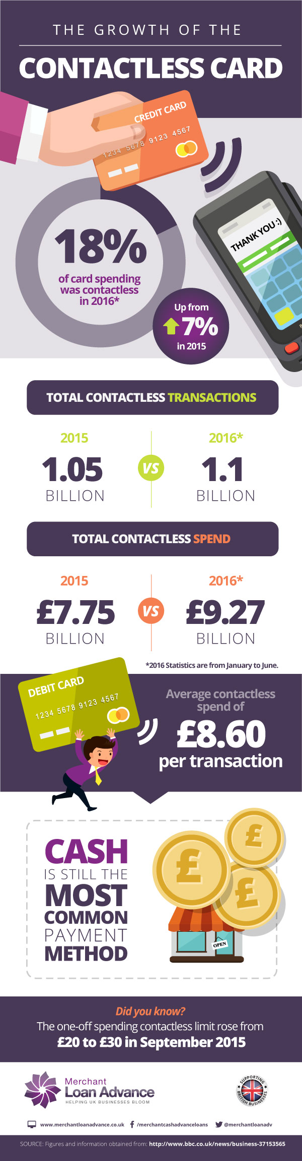 Infographic: The Growth Of The Contactless Card