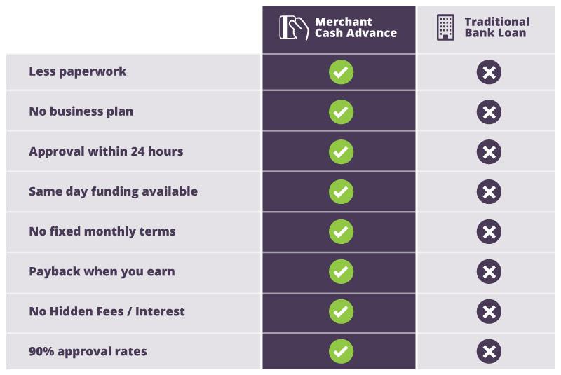 Compare Merchant Cash Advance Vs Bank Loan